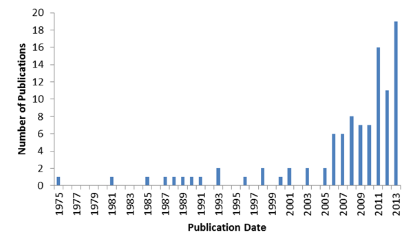 Figure 2. Number of publications per year found in PubMed database that include the terms 'compression + garments + sport'.