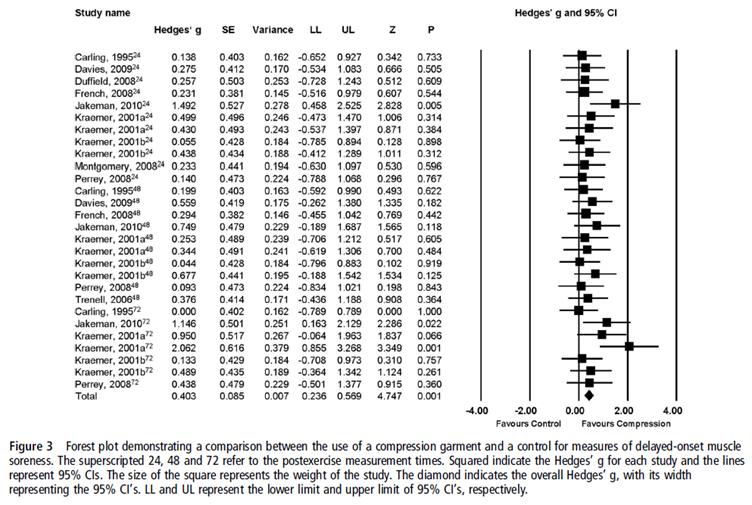 Figure 3. Forest plot taken from Hill  et al  (2013) illustrating DOMS responses.