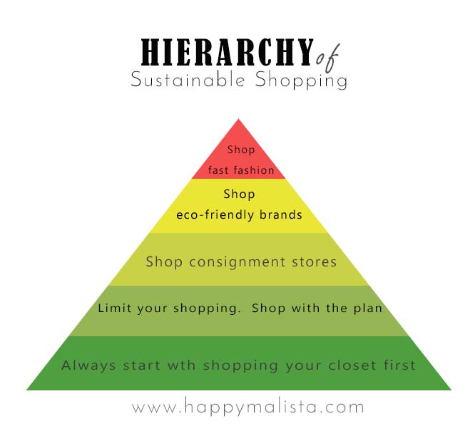 Five Secrets for Sustainable Shopping Success | www.maplealps.com