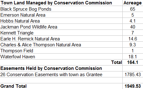 176 acres of the conservation easement total are also included in the fee-simple ownership total in the Private organization table below.