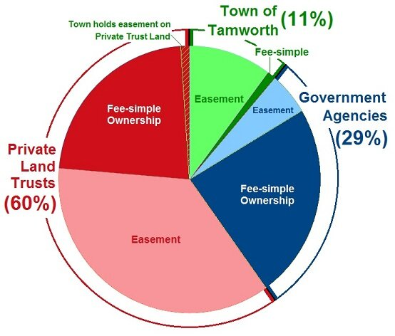 This pie chart represents the total amount of conservation land in tamworth (14,342 acres).