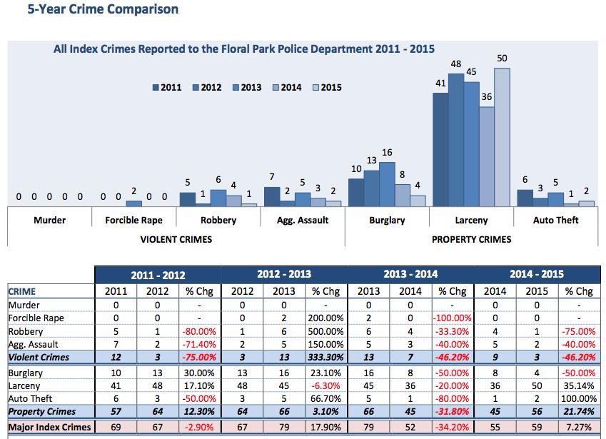 5-year-floral park-crime-statistics-comparison.png