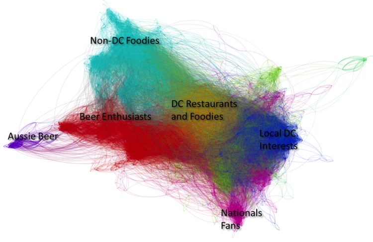 Social Media Monitoring and Participant Analysis
