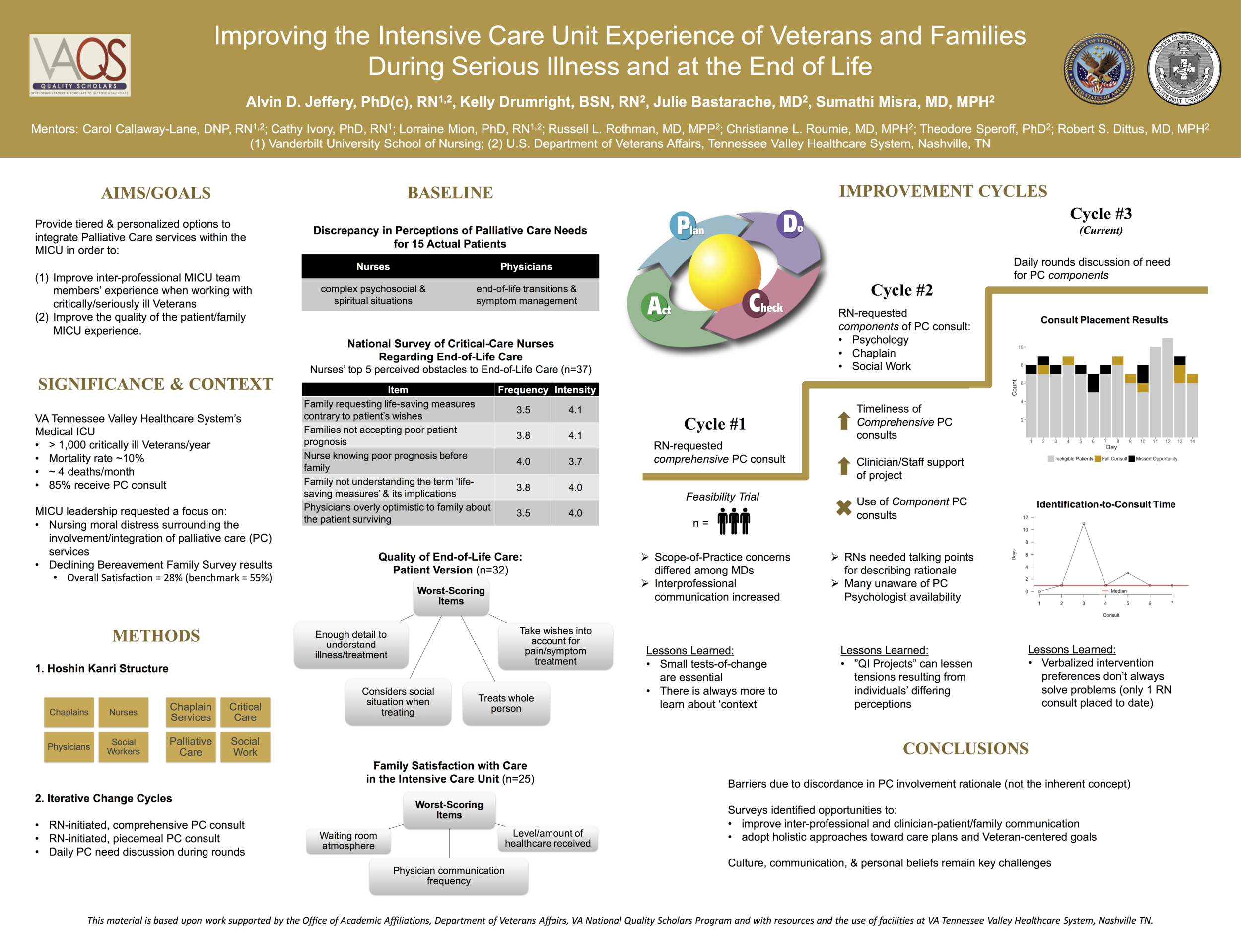 Description & interim findings from my primary quality improvement project within the VA.