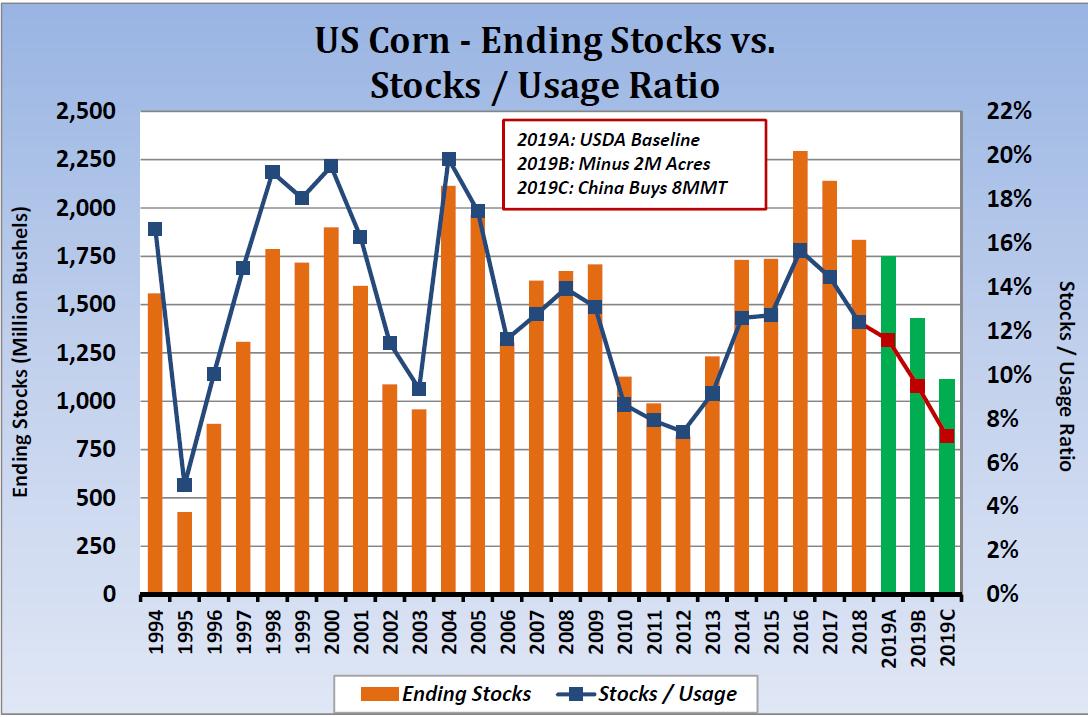 Corn-20190312-StocksUsage.png