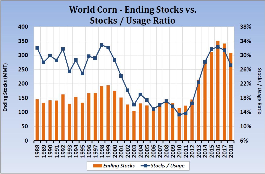 Corn-20190312-WorldStocksUsage.png