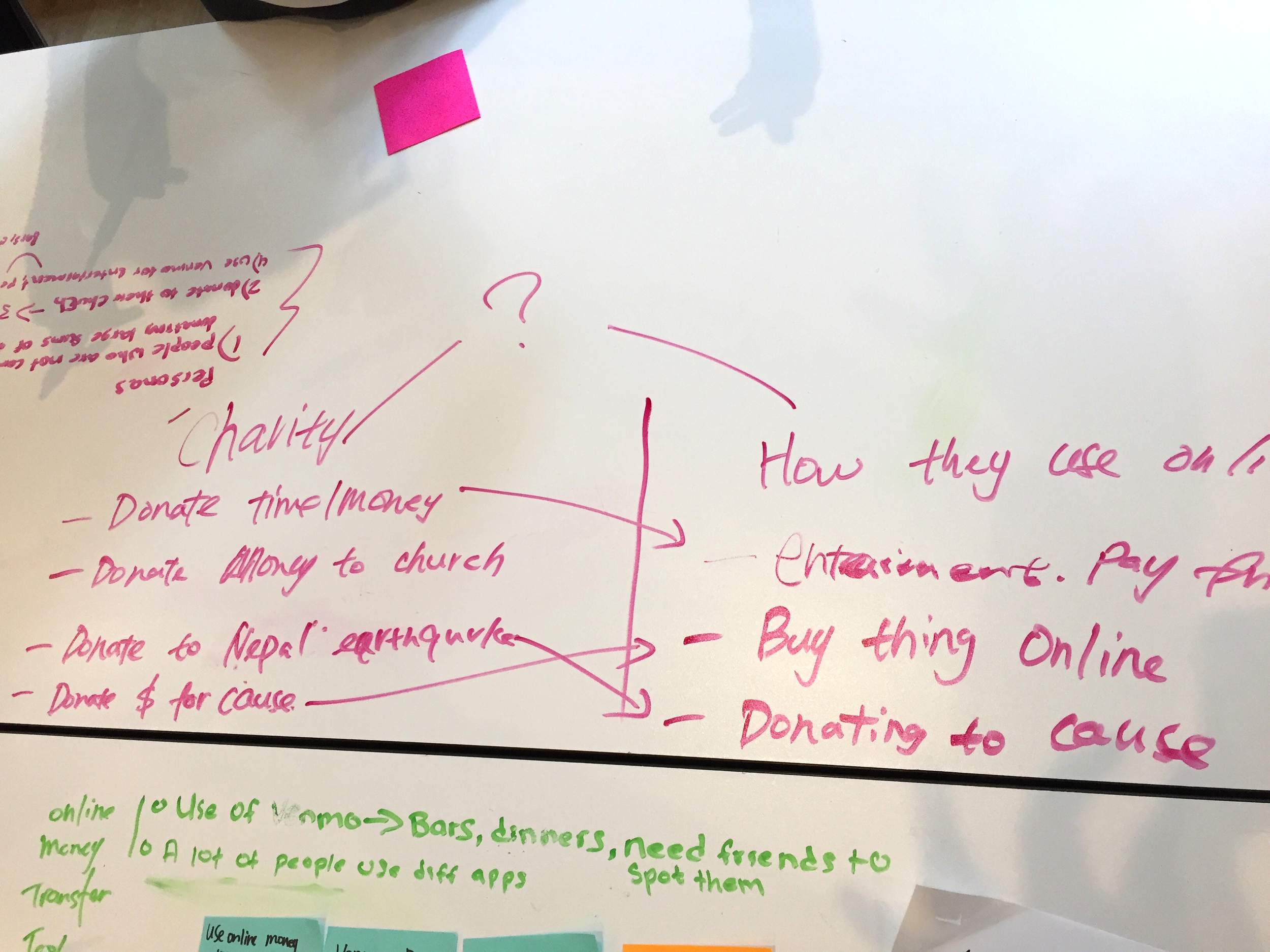 Explored many potential opportunities in user research