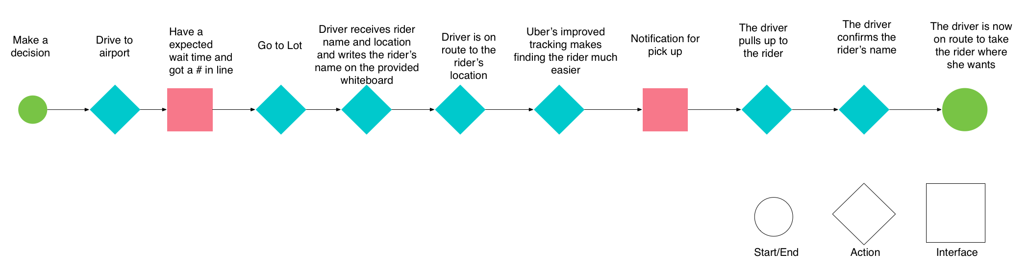 driver:rider user flow.png