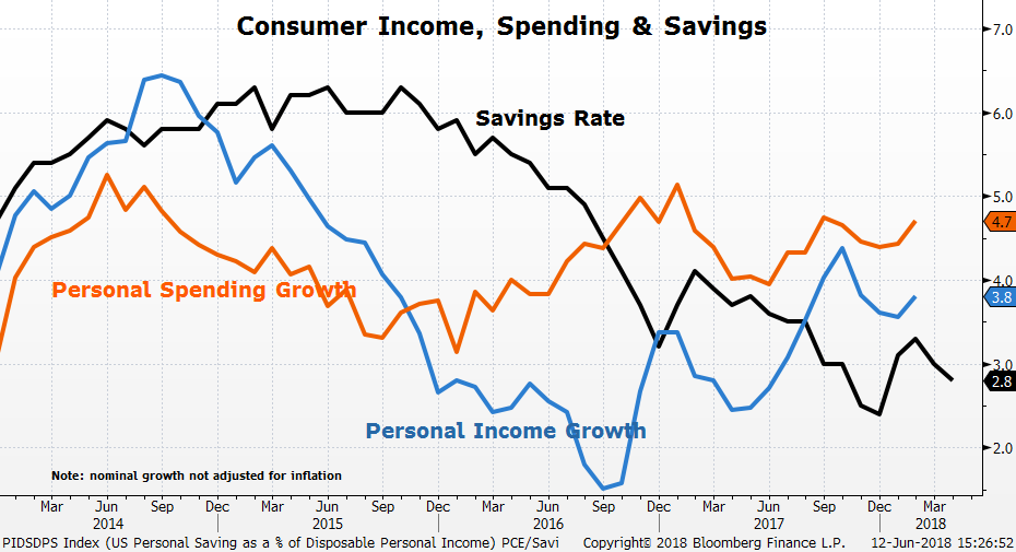 US Personal Savings as a % of Disposable Personal Income Report - Old
