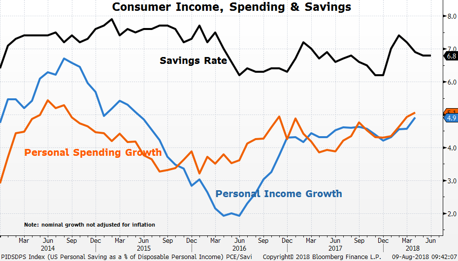 US Personal Savings as a % of Disposable Personal Income Report -Revised