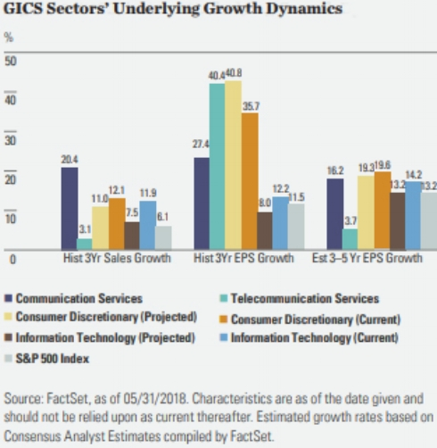 GICS Sectors' Underlying Growth Dynamics. Graph provided by SPDR Spotlight.