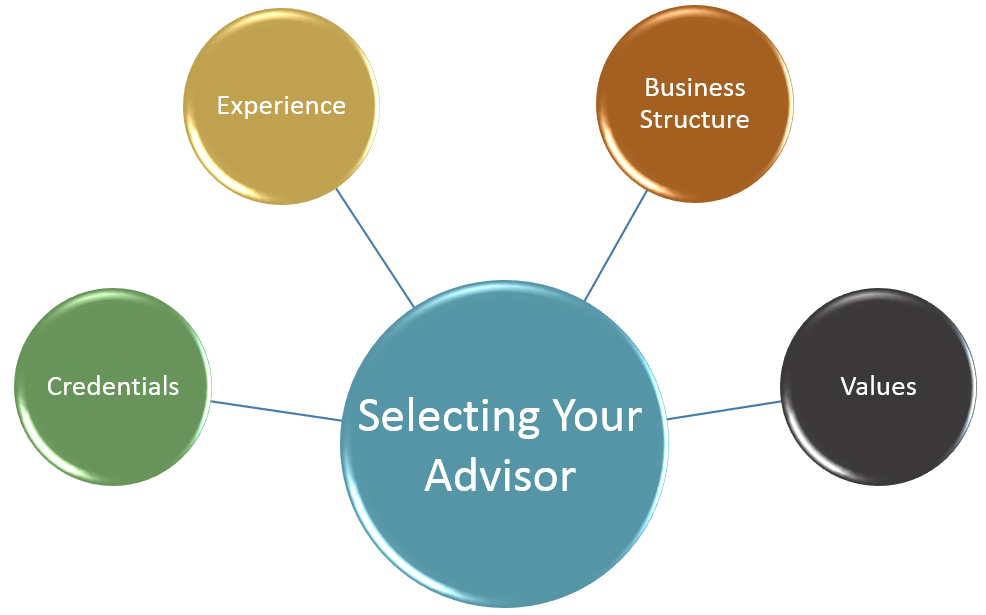 selecting your advisor