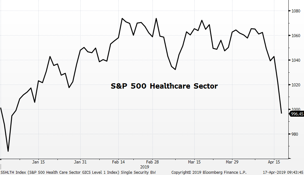 S&P 500 Healthcare Sector GICS Level 1 Index, Bloomberg Finance L.P. 17-April-2019