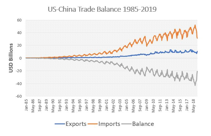 US and China Trade Balance 1985 - 2019. Source:  Census Bureau