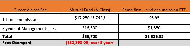 fee comparison between mutual fund and ETF example (A-class).