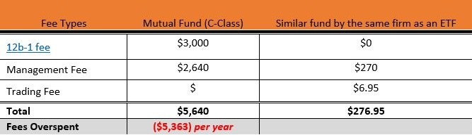 fee+comparison+between+mutual+fund+and+ETF+example+%28C-class%29.jpg