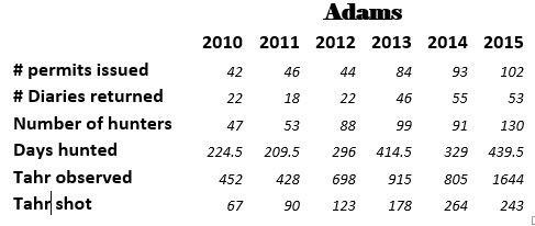adams tahr ballot numbers
