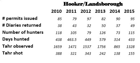 hooker and lansborough ballot numbers