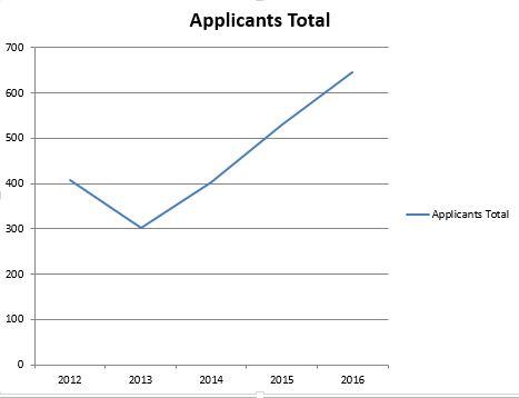 total applicants graph