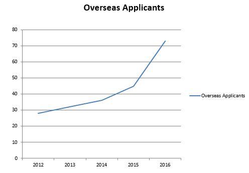 overseas applicants graph