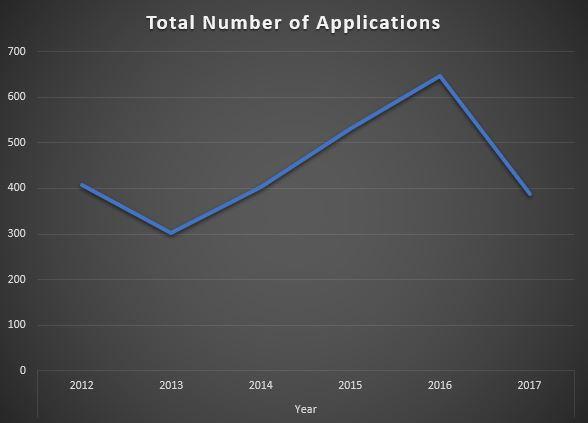 Tahr ballot applications graph