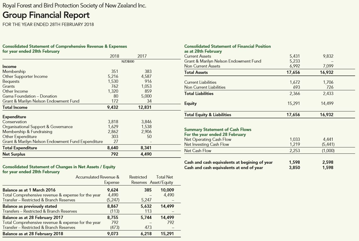 Forest and Bird Association Expenditure 2018