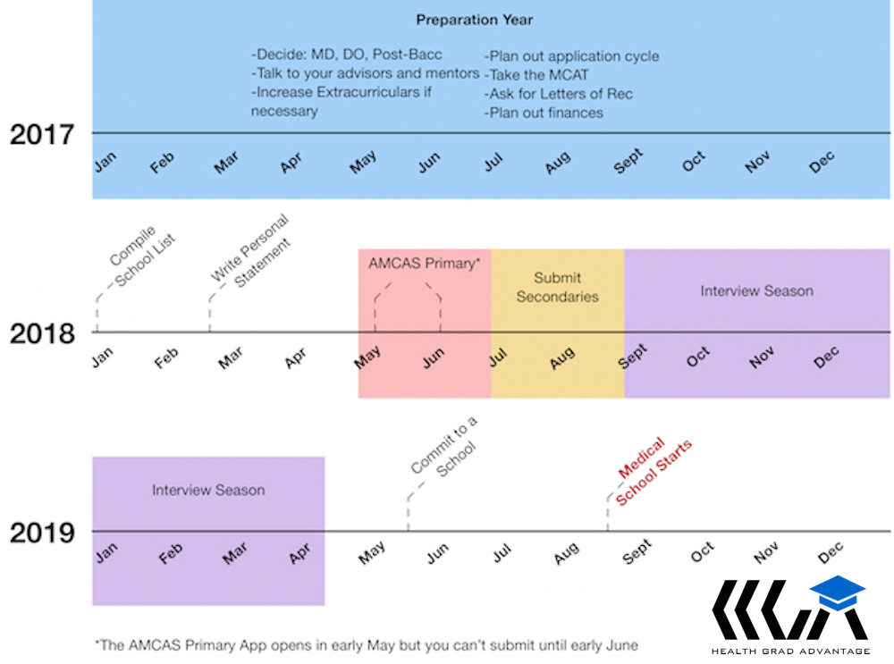 Mapping a Successful AMCAS Application Timeline for Medical