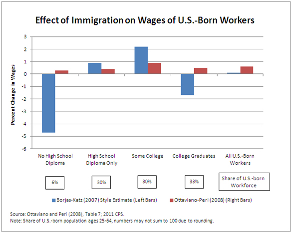 Effect of Immigration on Jobs