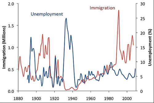 Unemployment and Immigration Graph