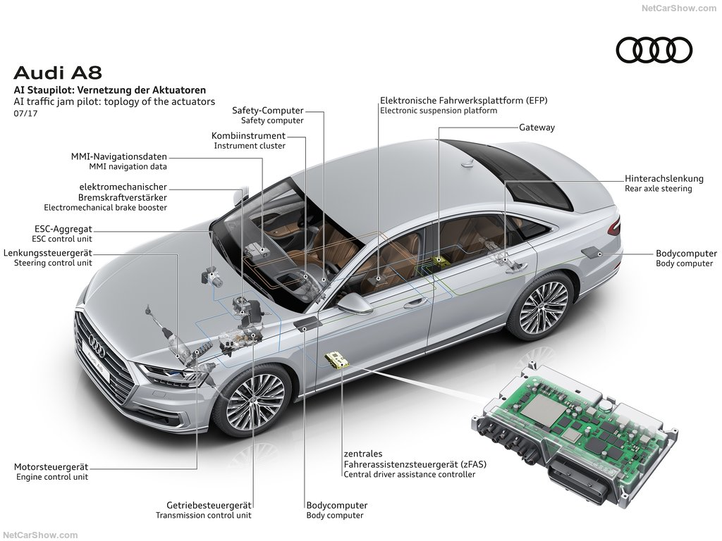 Technical image showing the architecture of the A8's claimed autonomous driving system