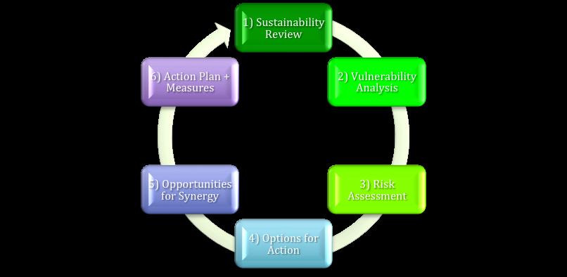 Minerva's Climate Adaptation Model