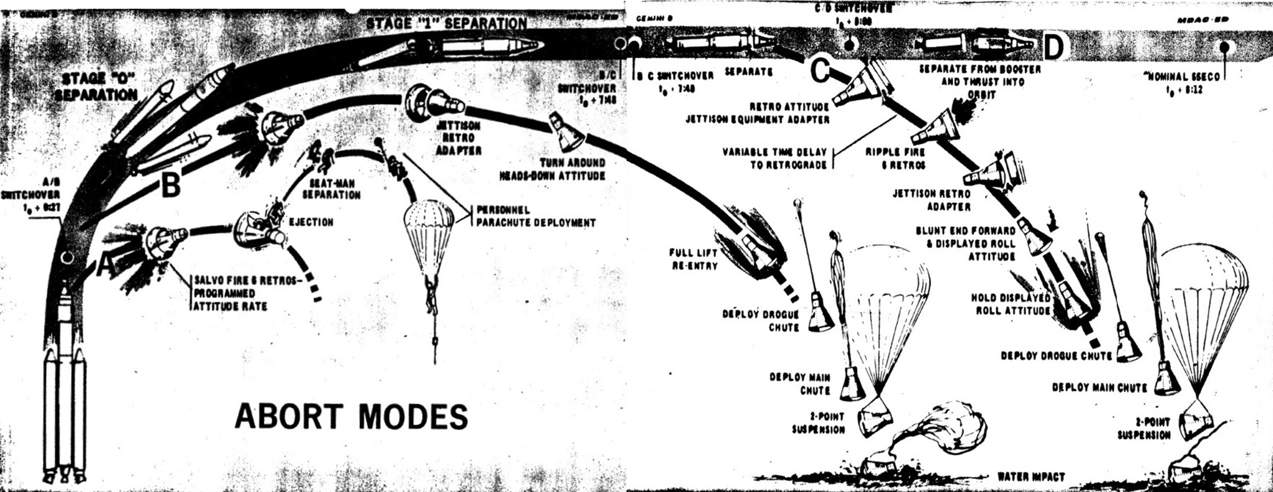 "Figure 4. Gemini-B/Titan-IIIM abort modes. Note ""salvo fire"" of all six retrograde rockets near point B during the period when the solid rocket boosters are in operation, compared with one-at-a-time ""ripple fire"" near point C for an abort late in the launch phase. (Credit: McDonnell-Douglas.)"
