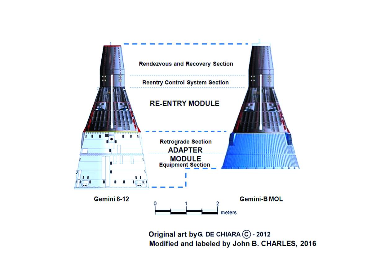 Normal   0           false   false   false     EN-US   X-NONE   X-NONE                                                                                                                                                                                                                                                                                                                                                                            Figure 2. Comparison of NASA Gemini and USAF Gemini-B for MOL, with sections labeled. Original Art by G. de Chiarra, modified by J. Charles.