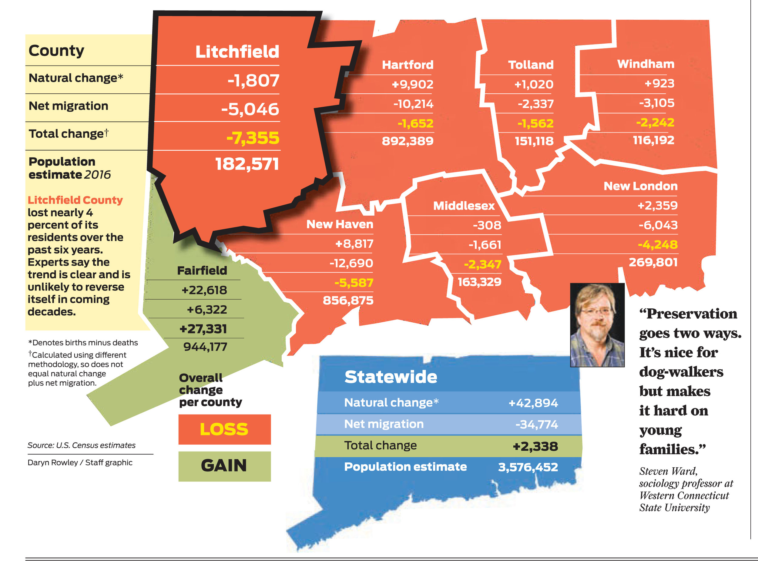 Litchfield County struggles with population decline