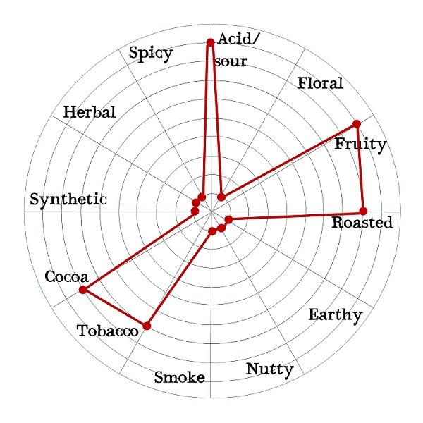 Friis Holm Chuno Nicaragua 70% Double Turned Flavor Radar.jpg
