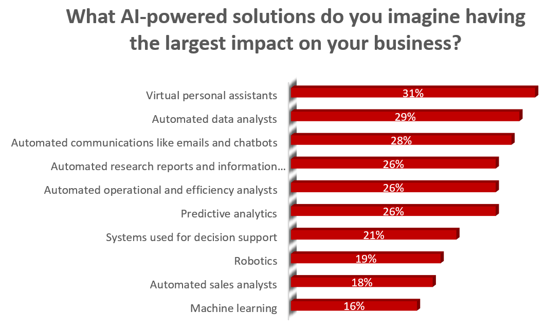 Base: Business decision makers (500) – Q23. What AI-powered solutions do you imagine having the largest impact on your business?  Source:  https://www.pwc.com/us/en/industry/entertainment-media/publications/consumer-intelligence-series/assets/pwc-botme-booklet.pdf