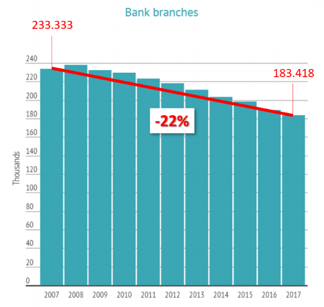 Bank Branches in Europe (Crédits : EBF).