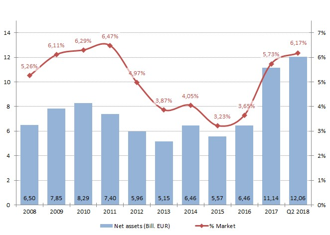 Net assets of SRI funds and their share (Belgian Fund Market)   , Source BEAMA