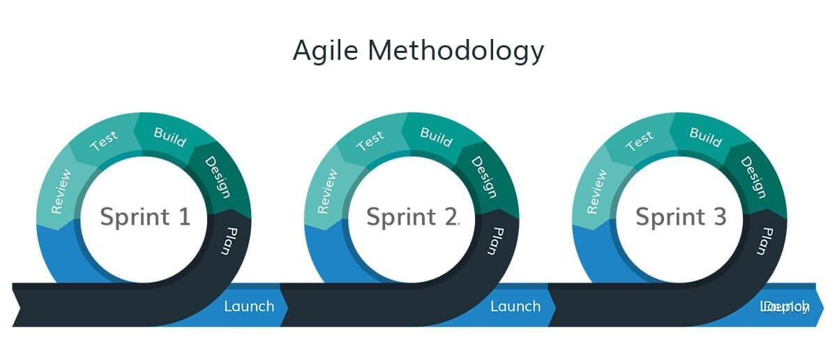 Initio — Change Management in Agile methodology