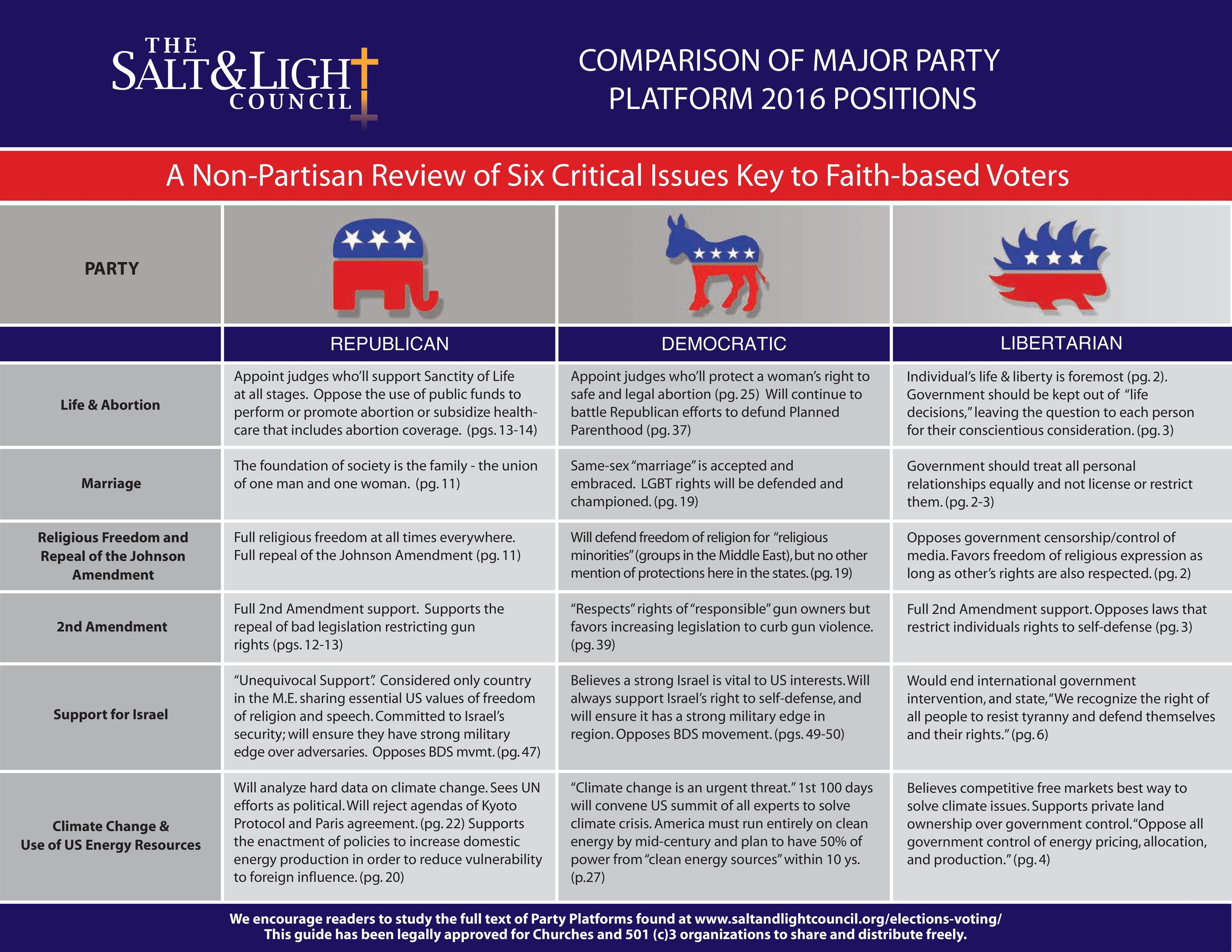 Comparison of Major Party Platforms 2016