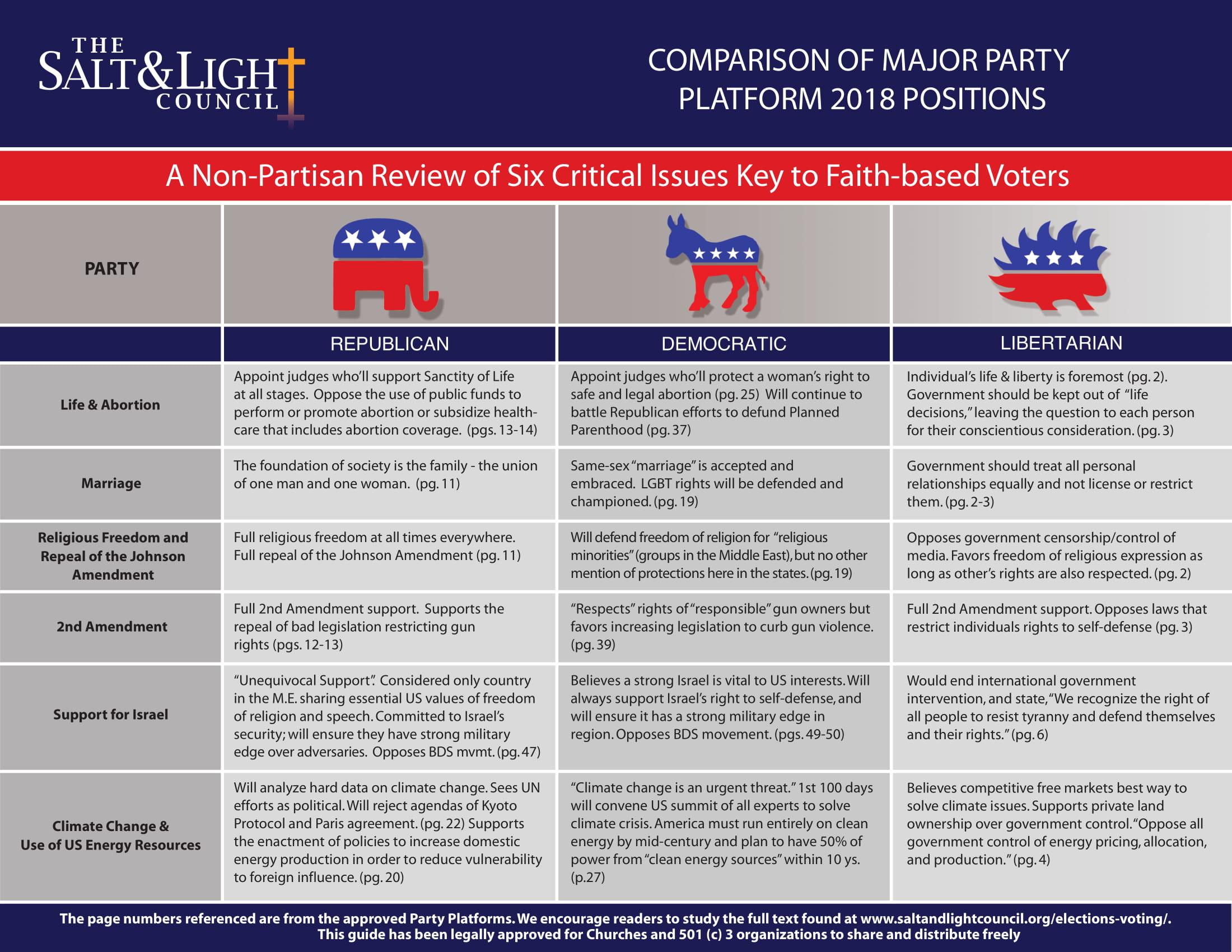 Salt & Light Council - Comparison of Major Party -1.jpg