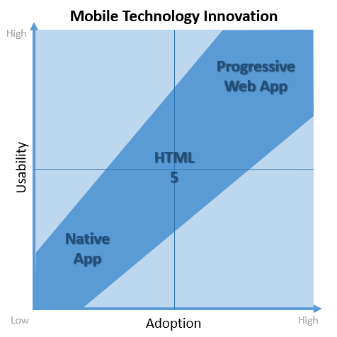Mobile Tech continuum.png