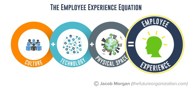employee experience equation.jpg