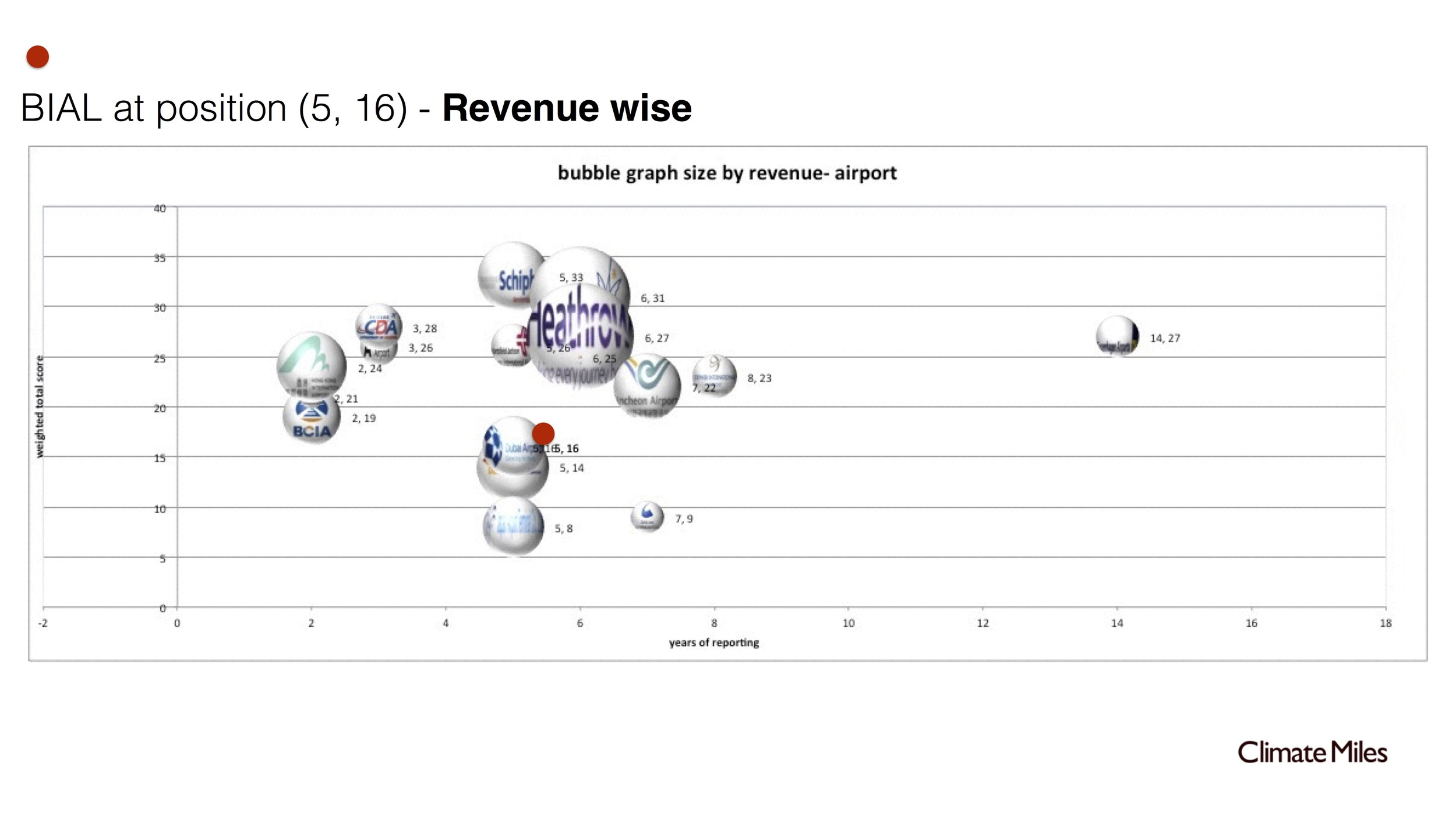 6 Airport-maturity model.jpg