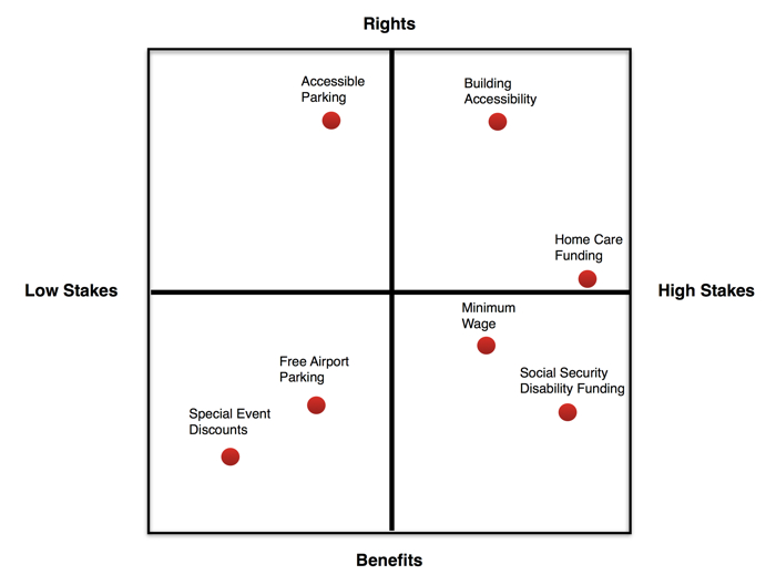 Four quadrant square with sides labeled Low Stakes, High Stakes, Rights, and Benefits, with various disability issues mapped at different places on the square