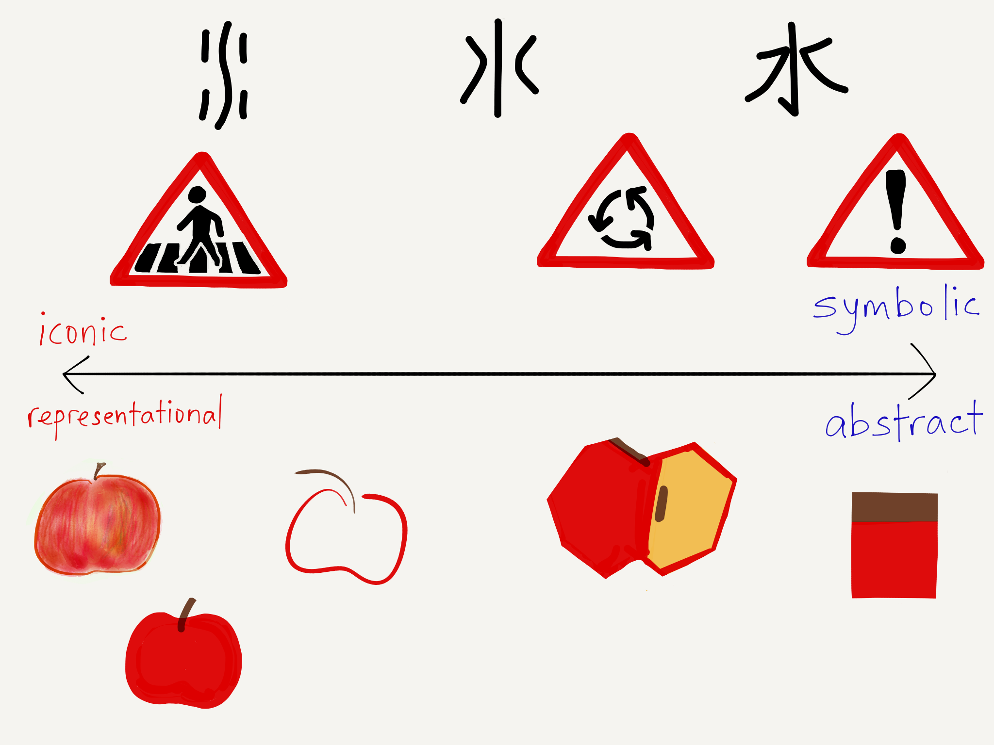 EC Writing Systems Representational Abstract.PNG