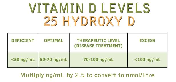 vitamin-d-range.jpg