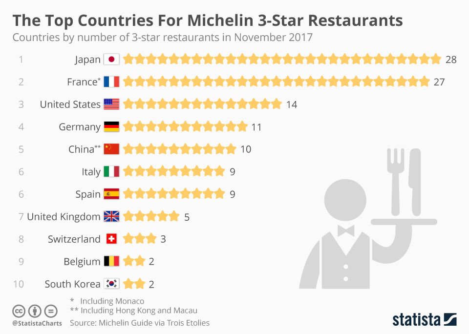 chartoftheday_11987_the_top_countries_for_michelin_3_star_restaurants_n.jpg