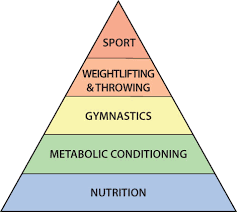 Theoretical hierarchal development of an athlete.png