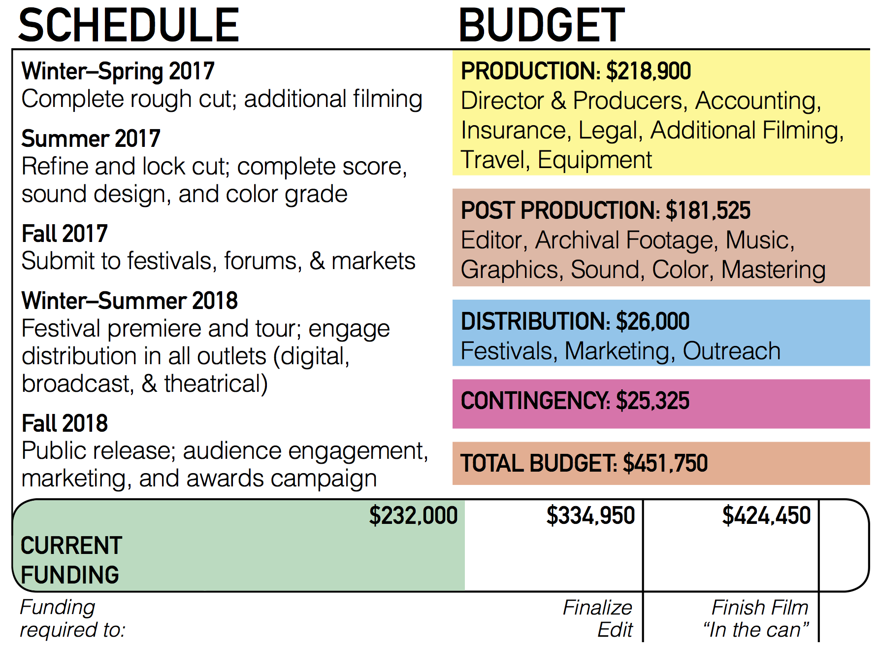Budget Web Graphic Feb2017.png